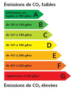 Etiquette Energie - AutoMotoGarage.fr